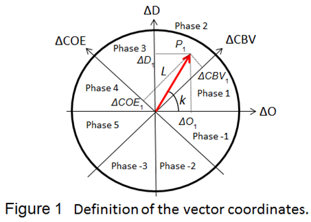 Definition of the vector coordinates.